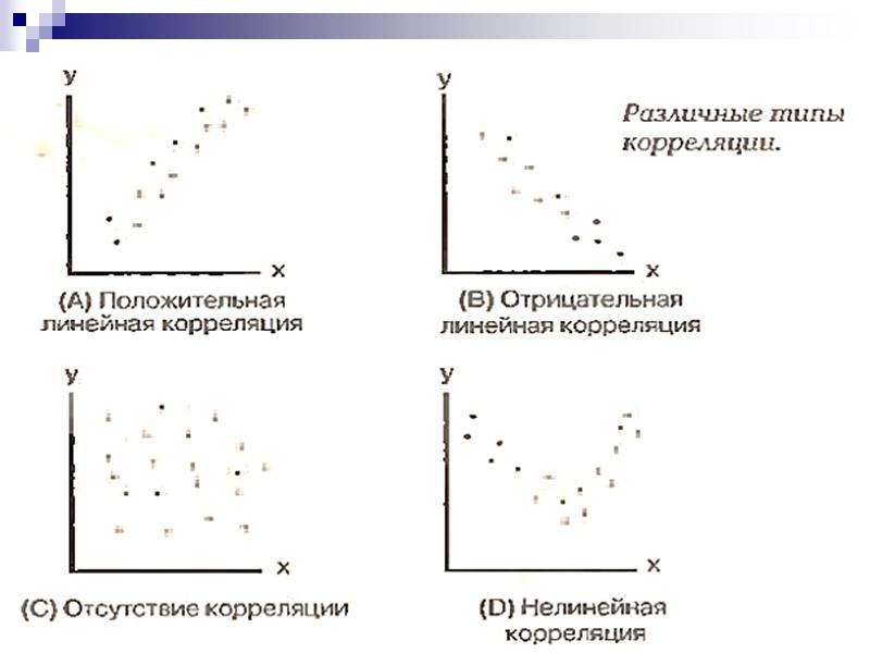 числе линейная корреляция картинки витрину