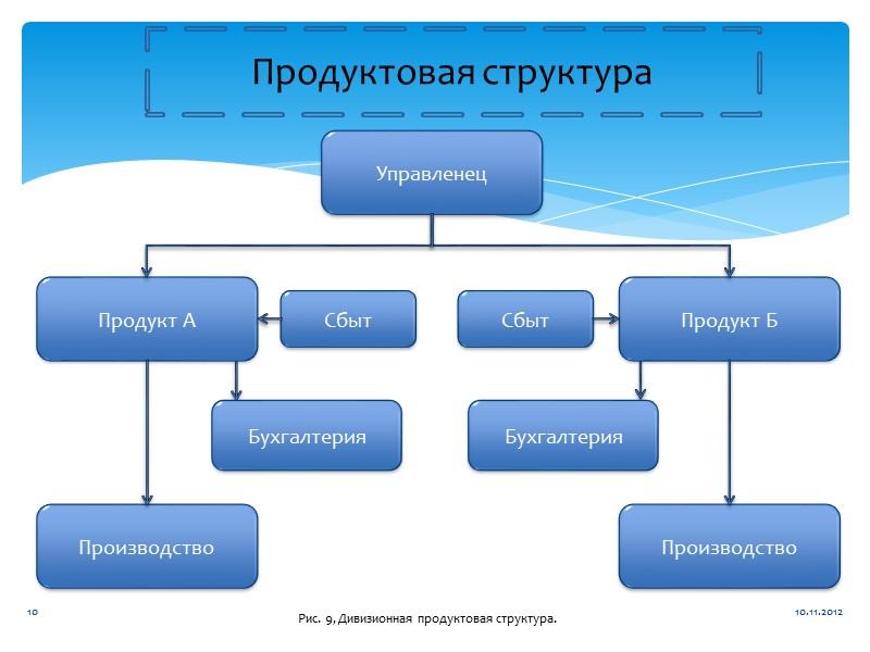 Оглавление: 1. Структура организации       I. Причины изменения структуры
