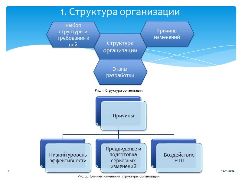 II. Функциональная организационная структура Рис. 7, Функциональная организационная структура. 10.11.2012 8