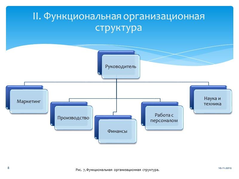 III. Дивизионная организационная структура Рис. 8, разновидности дивизионных организационных структур. 10.11.2012 9