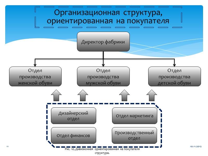 Структура организации Причины изменений Выбор структуры и требования к ней Этапы разработки 1. Структура