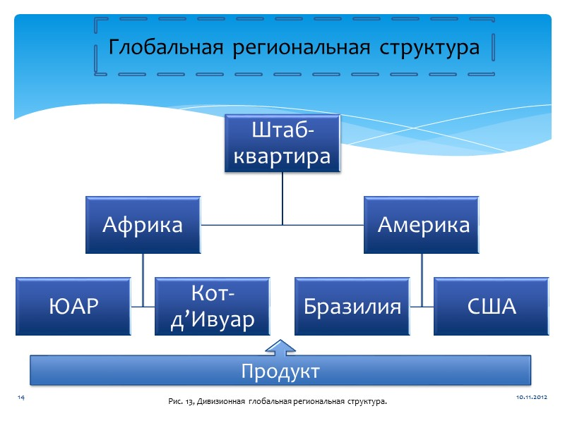 II. Выбор структуры организации Выбор структуры организации  Руководство Высшее звено  Среднее звено