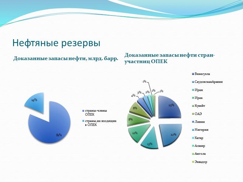 Корзина ОПЕК Нефтяная корзина ОПЕК — это условная смесь, составленная из марок нефти, которые