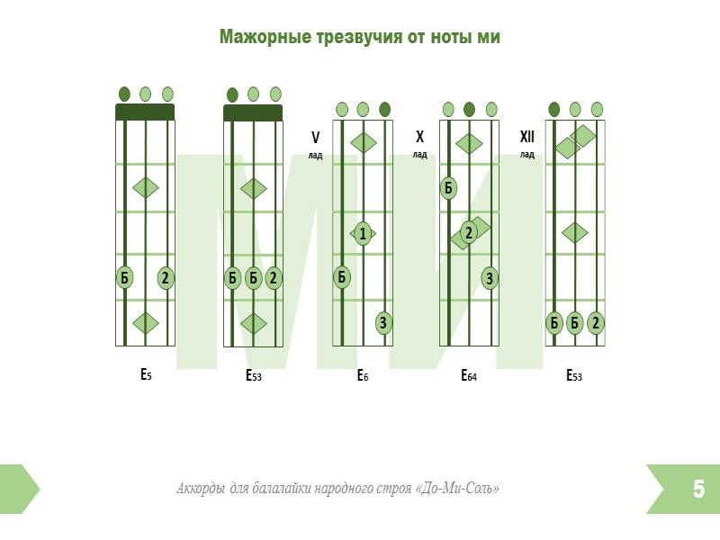Схема аккорда на частушки