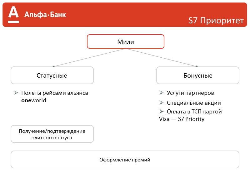 Годовое обслуживание:  Дебетовая карта — 1 200 руб.   Кредитная карта —