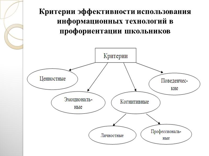 Рис. 3. Выбор учениками будущей профессии   Система профориентации  со стороны учеников
