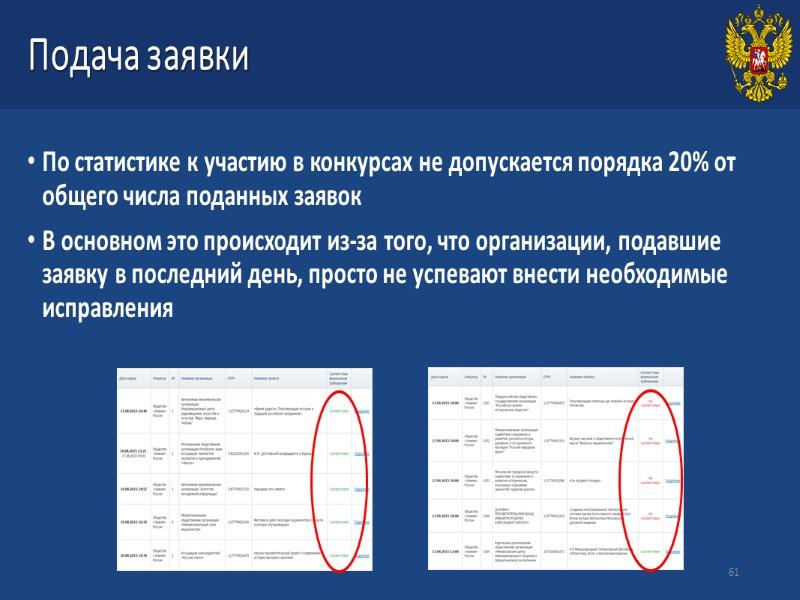 К конкурсу не допускаются заявки