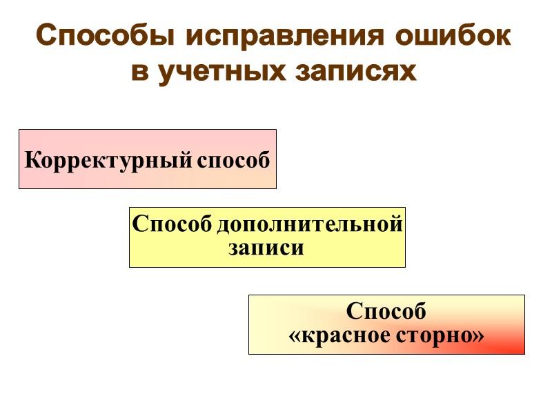 способы исправления ошибок бухгалтерской финансовой отчетности шпаргалкакурсоваяреферат)