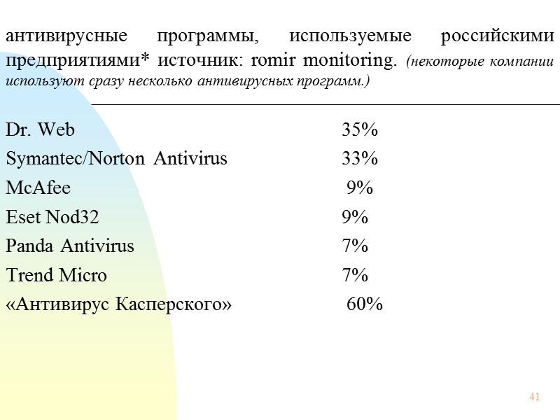 75 Распределение спама по тематике в Рунете, 2006 г.: Компьютерное мошенничество