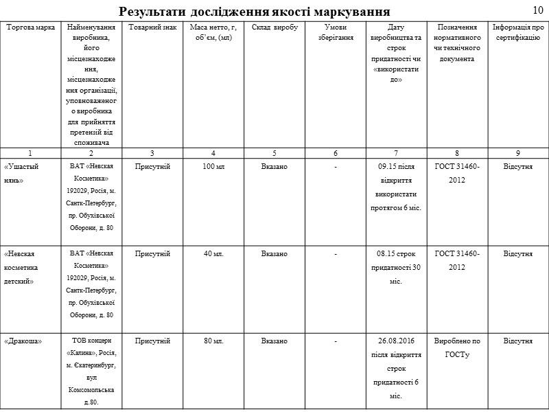 Актуальність роботи обумовлена стабільним зростанням попиту українського споживача на дитячу косметику, а саме на