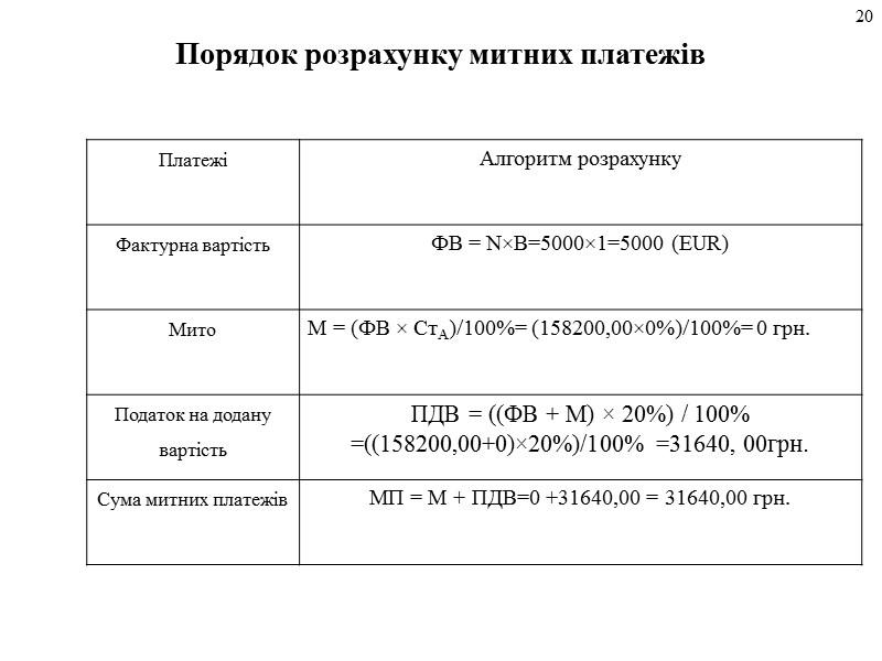 13 Результати дослідження органолептичних показників якості