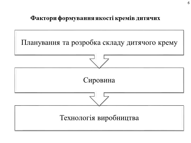 Порядок визначення коду крему дитячого відповідно до УКТ ЗЕД   19