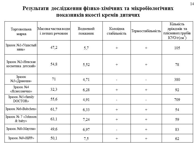 Фактори формування якості кремів дитячих 6