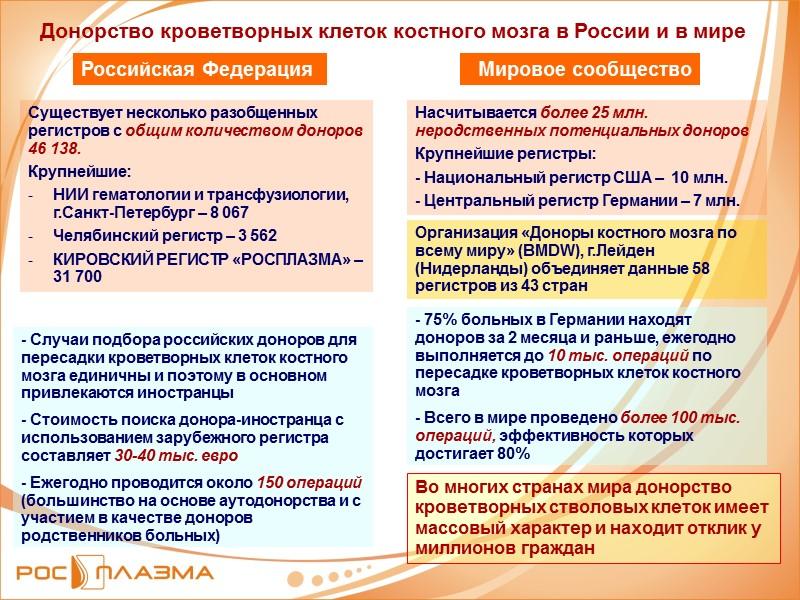Донорство кроветворных клеток костного мозга в России и в мире Российская Федерация Мировое сообщество