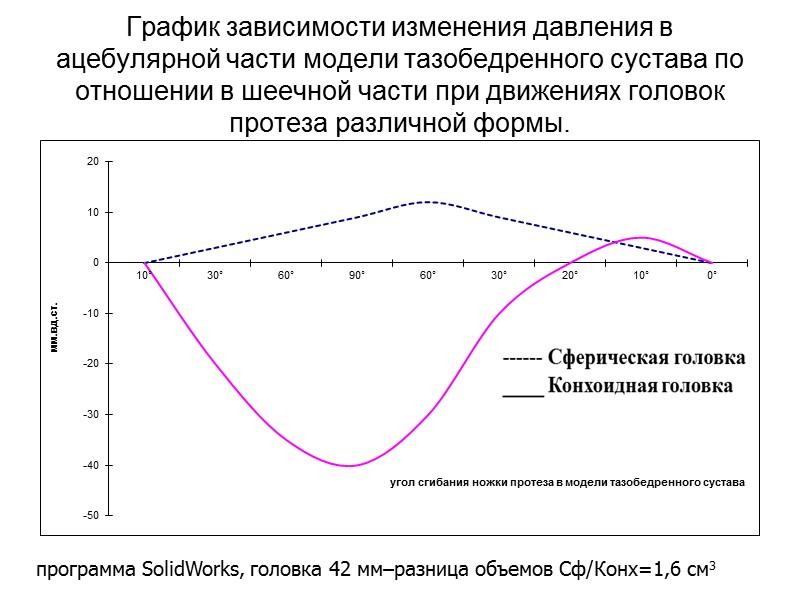 Лиофильность покрытий головок эндопротезов Измерение краевого угла МСБ-2 под увеличением 100*