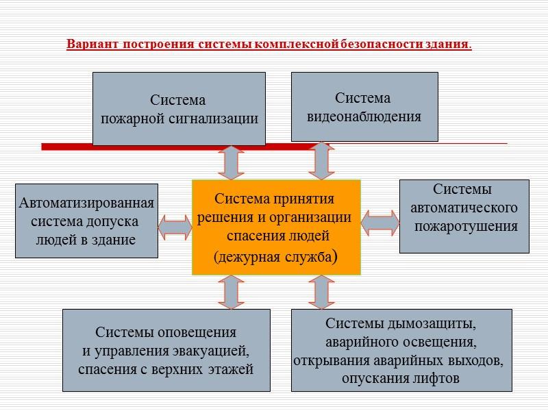 55 Организационные основы обеспечения пожарной безопасности.   Ефимов Виктор Фёдорович проректор по делам