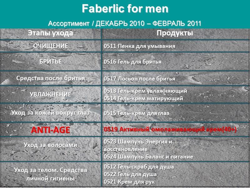 Faberlic for men Ассортимент / ДЕКАБРЬ 2010 – ФЕВРАЛЬ 2011