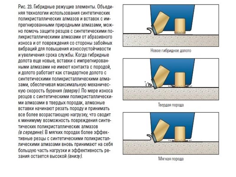 Резцы DiamondBack ссинтетическими поликристаллическими алмазами, рас-положенные за основными резцами на одной и той же