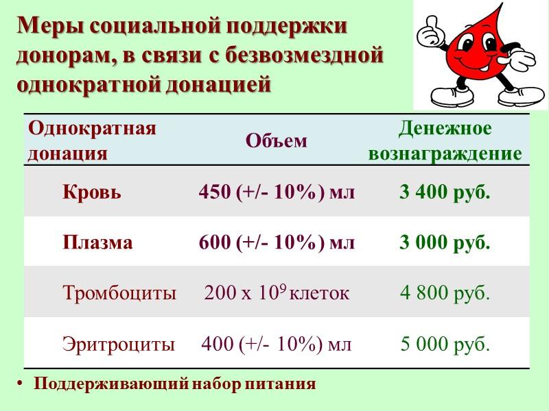 Донорство крови Это добровольное жертвование собственной крови или её компонентов для последующего переливания больным,