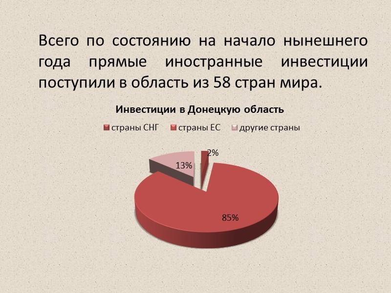 Больше всего средств внесли за все годы независимости нерезиденты из Кипра – $792,6 млн,