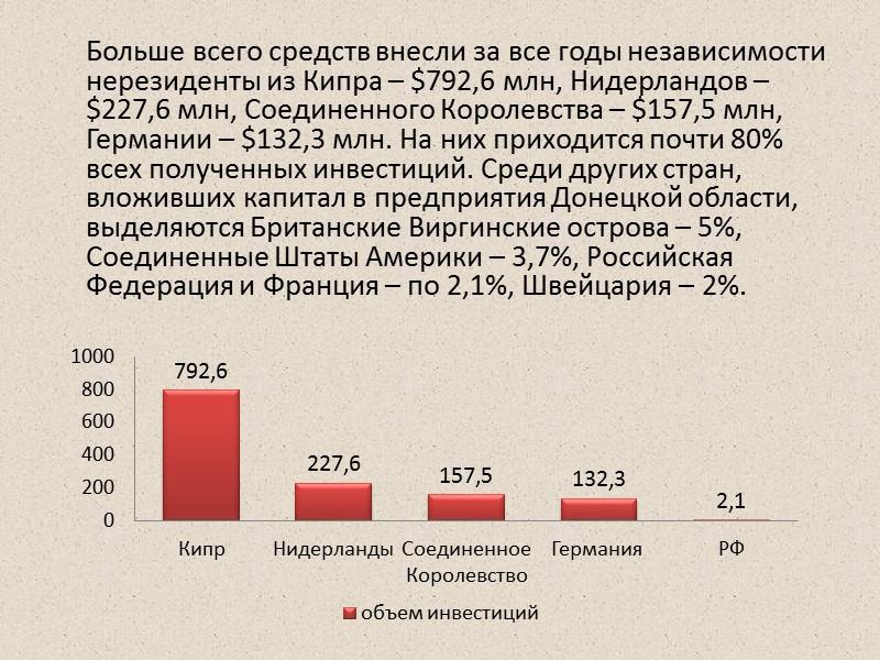 Отраслевая структура ПИИ в Донецкую область:   1. металлургический комплекс (уменьшился с