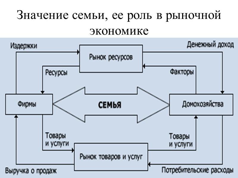 Глава 2.3. Домохозяйство и семья  как субъекты микроэкономики Часть экономики, связанная с деятельностью