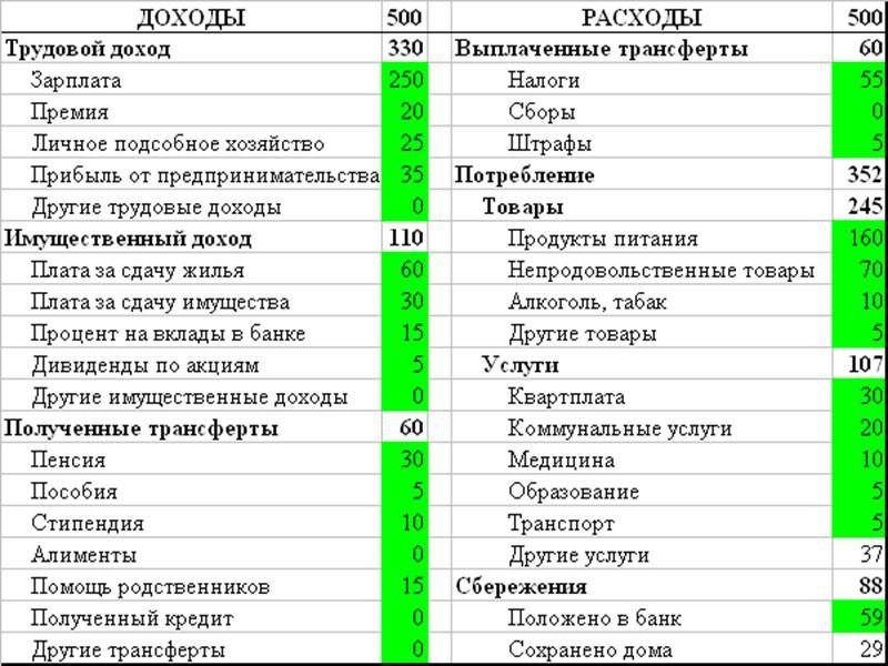 Россия: источники доходов домохозяйств