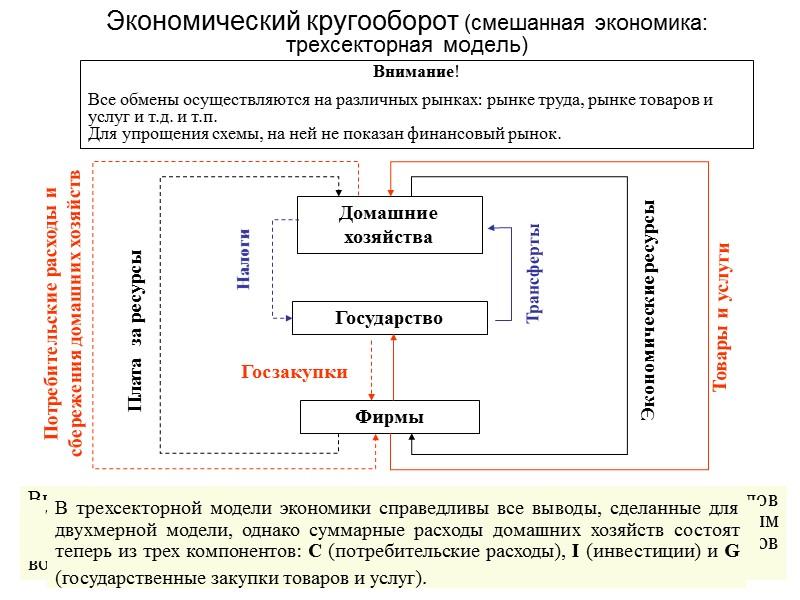 2.5.4. Основные функции домохозяйств в круговороте «доходов и расходов» Как и все экономические субъекты,