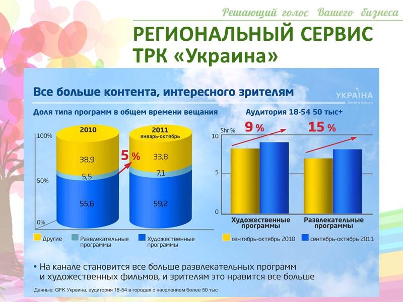 Наши возможности Региональный сервис Размещение общенациональной рекламы на телеканалах:  «1+1»,«Украина»,«Интер»,«СТБ». Услуги мониторинга Услуги