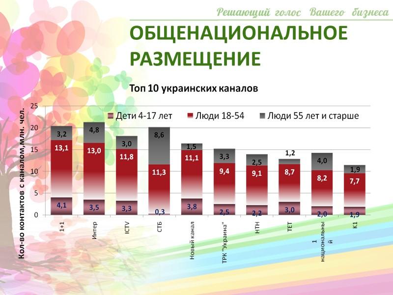 Днепропетровская область: «Приват ТБ Дніпро » (г. Днепропетровск) «ОГТРК» (г.Днепропетровск и обл.) «11 канал»