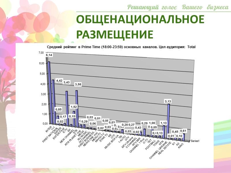 Среди региональных телеканалов «Донбасс»  занимает лидирующие позиции по показателю доли по обеим аудиториям