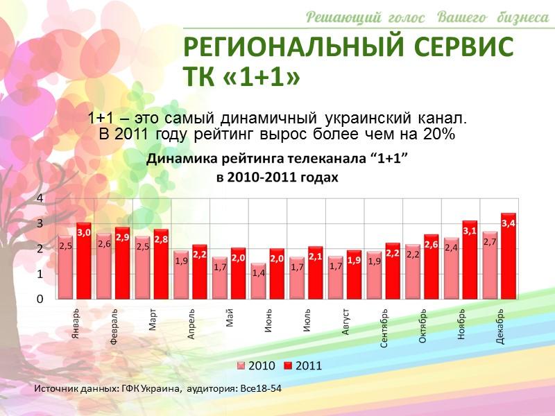 РЕГИОНАЛЬНЫЙ СЕРВИС ТРК «Украина»