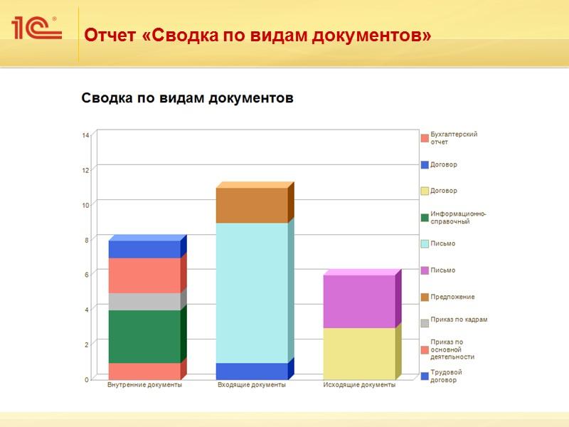 Пользователи Федоров О. П. (директор), Фролова Е. М. (секретарь), Великанова Л. А. (ответственная за