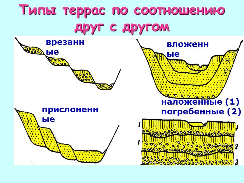 Уступ – второй главный элемент терра-сы. Образуется в результате различных процессов ее разрушения.