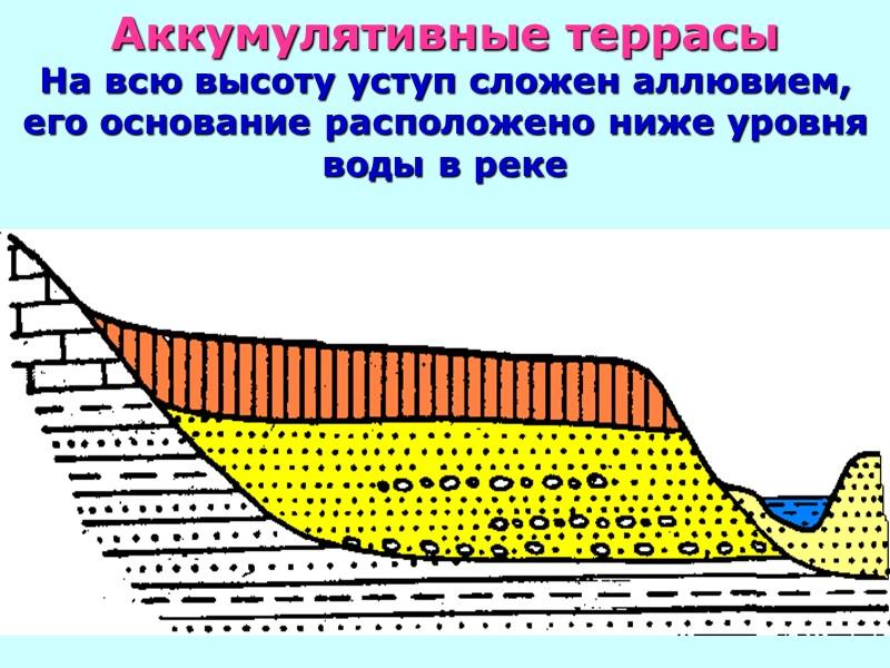 Причины возникновения террас  Речные террасы свидетельствуют о резком скачкообразном изменении режима стока, которое