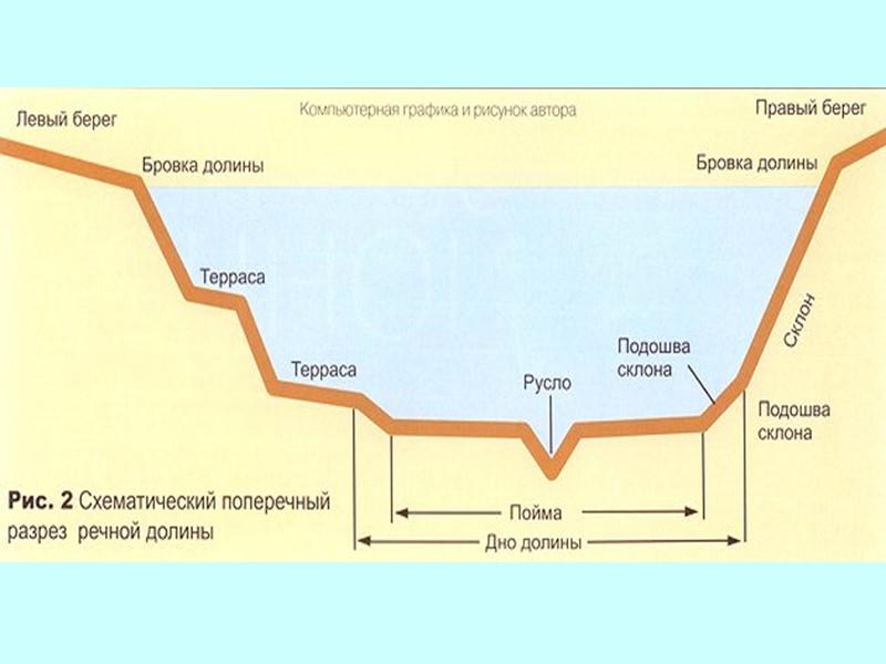Строение и элементы террас Терраса – это пологий участок склона долины, ограниченный уступом со