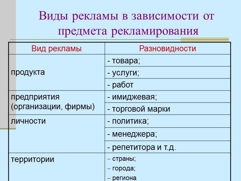 8.3. Методы установления бюджета коммуникаций Исчисление от наличных средств. Процент от объема продаж или