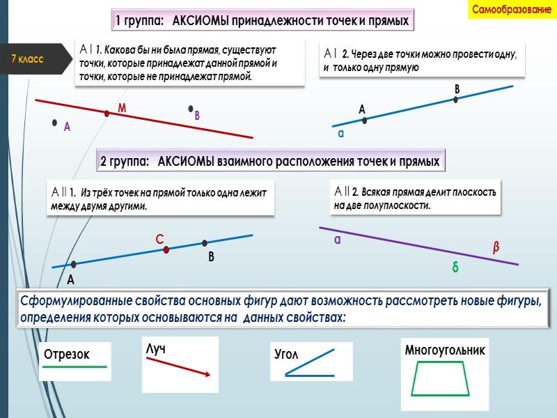 7 класс 1 группа:   АКСИОМЫ принадлежности точек и прямых Самообразование А І