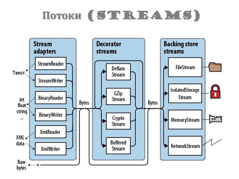 Работа с файловой системой 21 string[] Directory.GetFiles (string path); string[] Directory.GetDirectories (string path); string[]