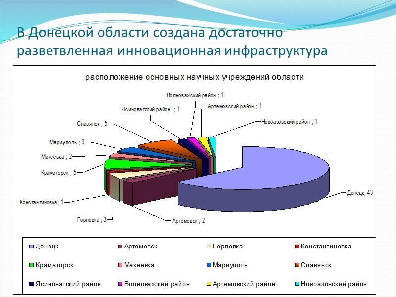 Приоритетными инновационно - инвестиционными проектами Донецкой области являются:   1) Внедрение экологически обоснованной
