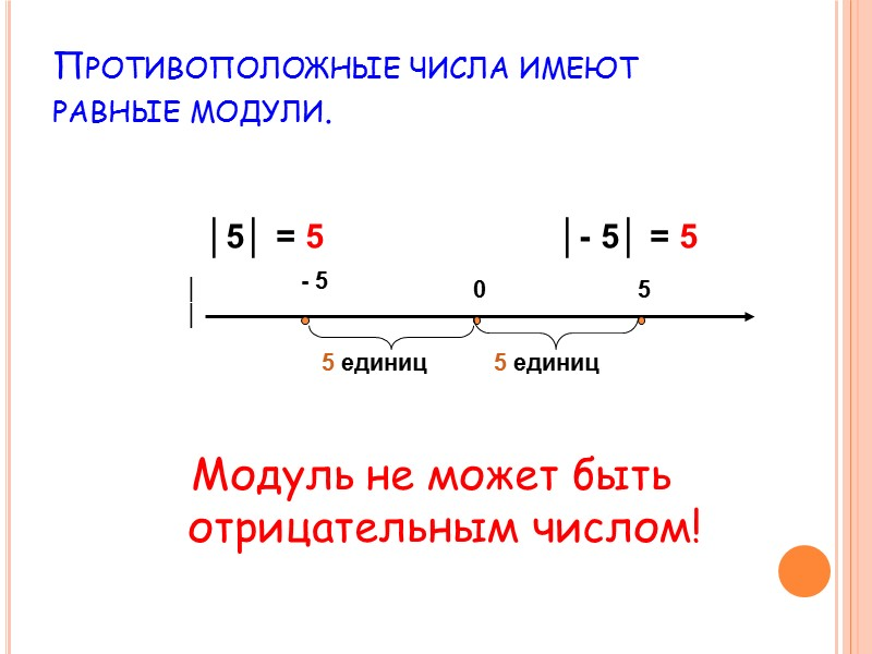 Примеры решений уравнений.    │Х- 2│= 5     -