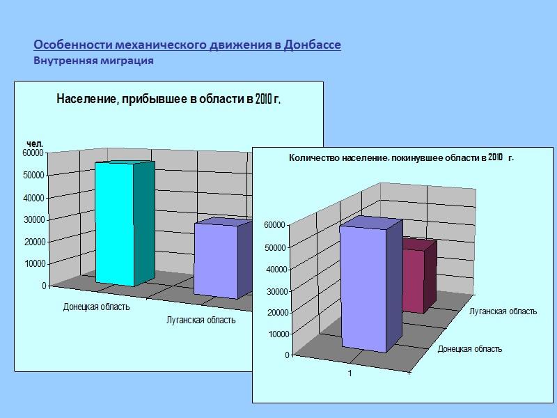 Миграция. Луганская область. Январь 2011 г.