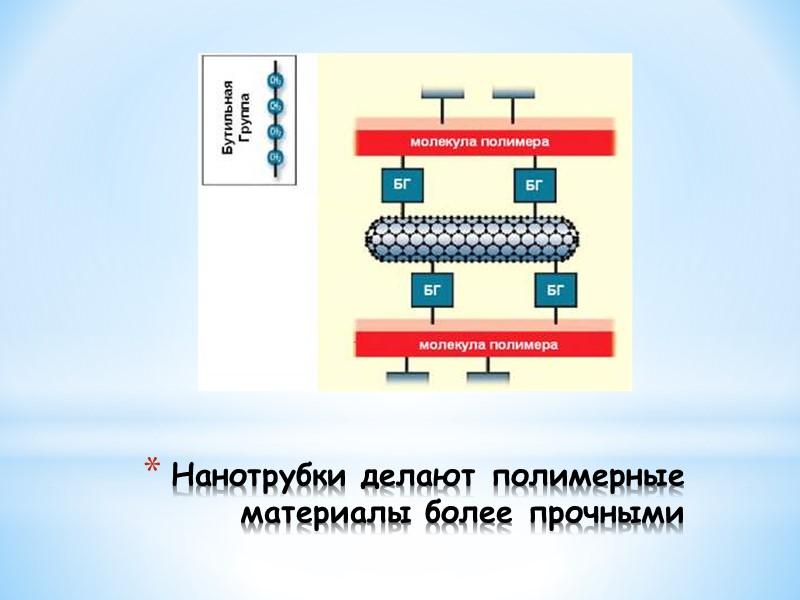 Направления развития:   изготовление электронных схем (в том числе и объемных) с активными