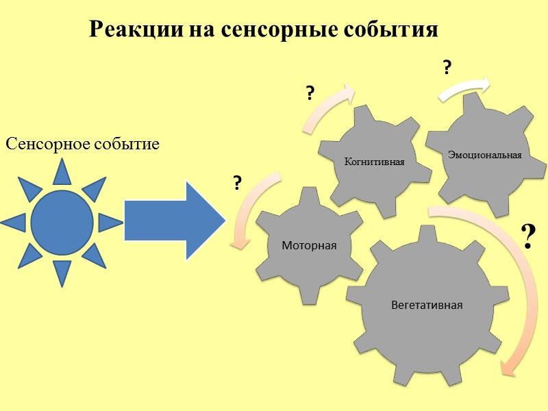 Соотнесение ритмограммы с контекстом нагрузки