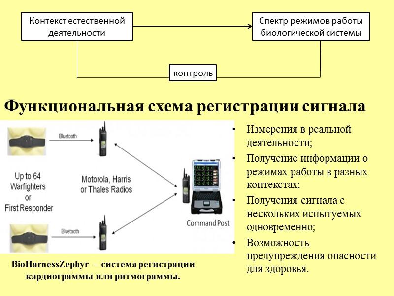 Динамика спектральных характеристик ВСР при различных контекстах нагрузки Н – начальное состояние К –