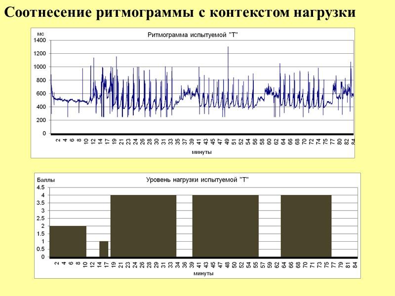 Измерения в реальной деятельности; Получение информации о режимах работы в разных контекстах; Получения сигнала