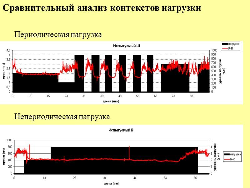 Спектральный анализ ритмограмм - количественная оценка влияния отдельных компонент регуляции сердечного ритма  Вейвлет-анализ