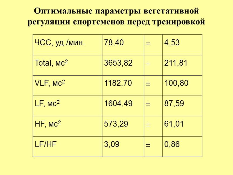 Динамика индекса вегетативного баланса в течении рабочего дня водителя