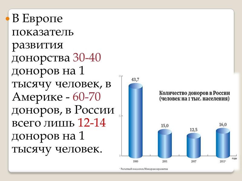 ДОНОРСТВО КРОВИ Составлено мастером группы СА-1  Мартыновой Н.Ю. 2016 год