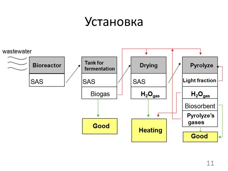 7 Форма железа Водоотчистка [Fe(II)]/[Fe(III)] рН кислотность Экспрессная методика Автоматизация